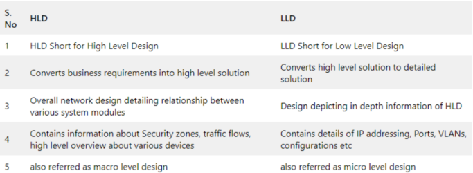 Difference between HLD & LLD